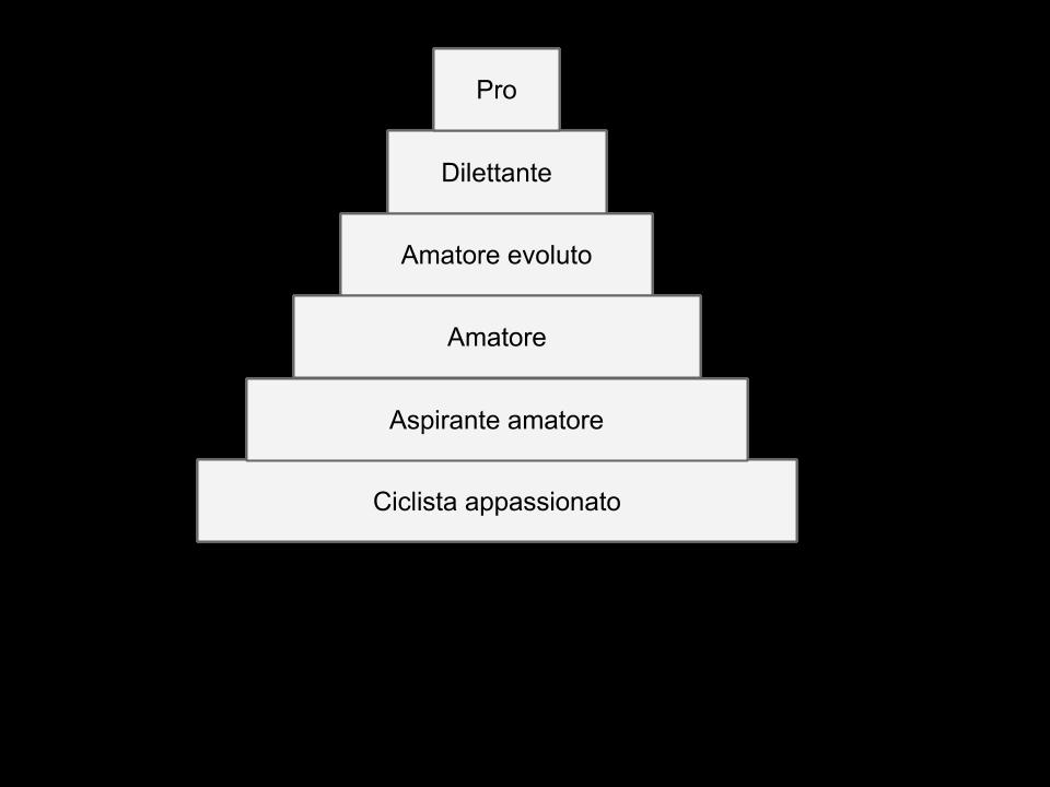 piramide trofica ciclismo